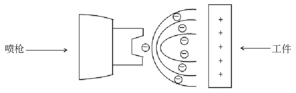 """静电喷漆以工件为正电极,通常情况下接地即可;漆料雾化装置为负电极,接电源负高压,与工件之间形成一个高压静电场。漆料在压缩空气压力作用下高速挤入喷嘴中,撞击在喷嘴上,反弹后形成微米级雾化颗粒,通过喷嘴圆形出口形成均匀喷雾,由于电晕放电作用,使喷嘴喷出的漆料带负电,根据""""同性相斥""""原理,漆料粒子相互排斥,进一步雾化;根据""""异性相吸""""原理,带负电荷的漆料介质在电场力的作用下对工件形成环抱效果,沿电力线定向地流向带正电荷的工件表面,堆积成一层均匀、附着牢固的薄膜,经"""